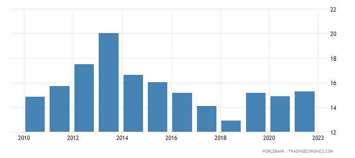 cyprus food imports percent of merchandise imports wb data