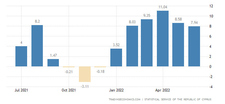 Cyprus Food Inflation