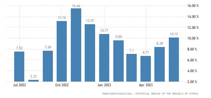 Cyprus Food Inflation