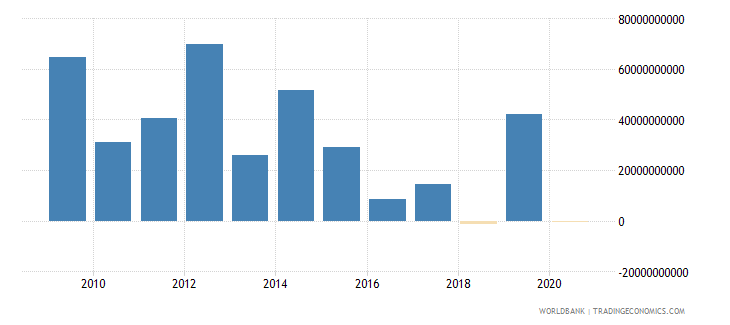 cyprus foreign direct investment net inflows bop us dollar wb data
