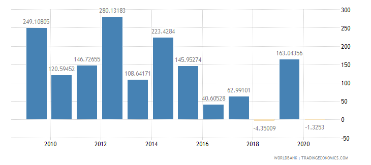 cyprus foreign direct investment net inflows percent of gdp wb data