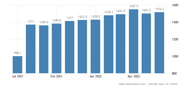 Cyprus Foreign Exchange Reserves