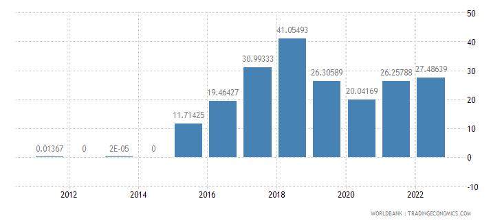 cyprus fuel exports percent of merchandise exports wb data
