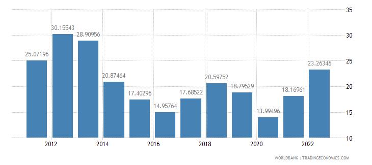 cyprus fuel imports percent of merchandise imports wb data