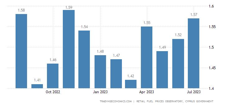 Cyprus Gasoline Prices