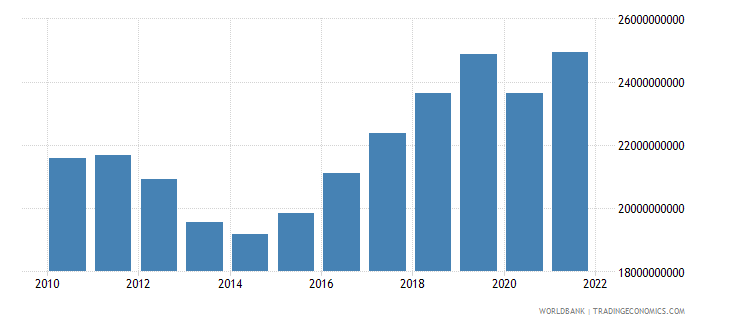 cyprus gdp constant 2000 us dollar wb data
