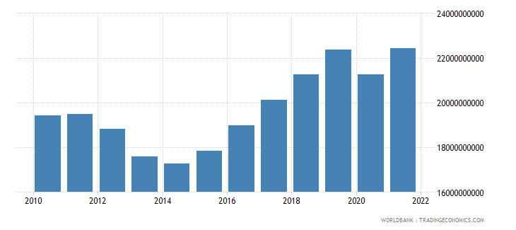cyprus gdp constant lcu wb data