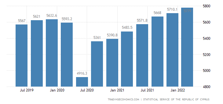 Cyprus GDP Constant Prices