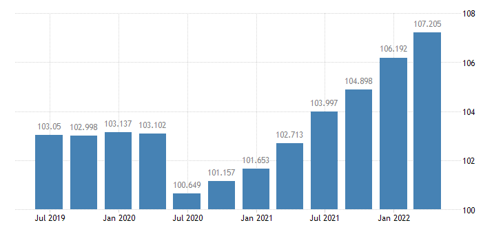 cyprus gdp deflator eurostat data