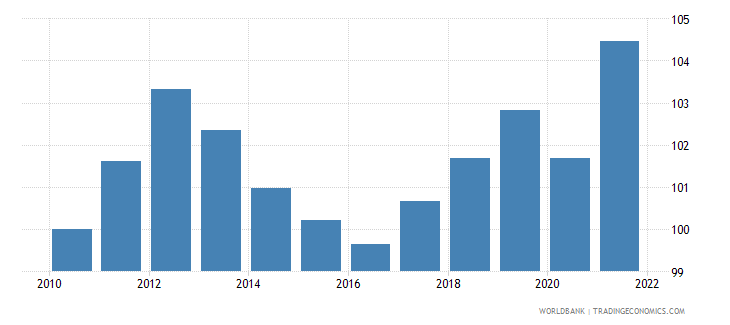 cyprus gdp deflator linked series base year varies by country wb data