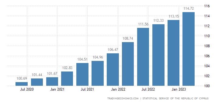 Cyprus GDP Deflator