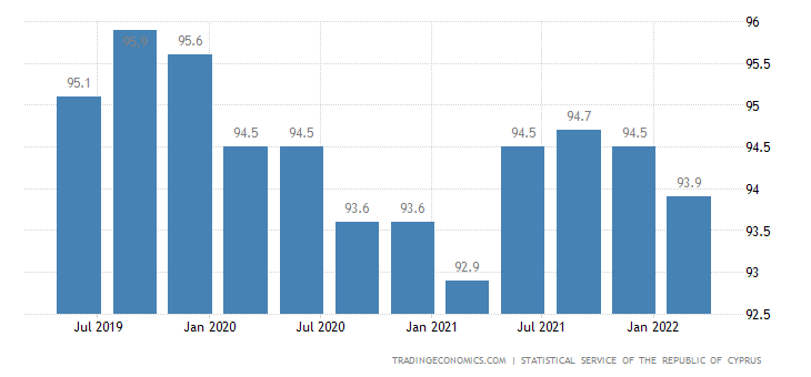 Cyprus GDP From Agriculture