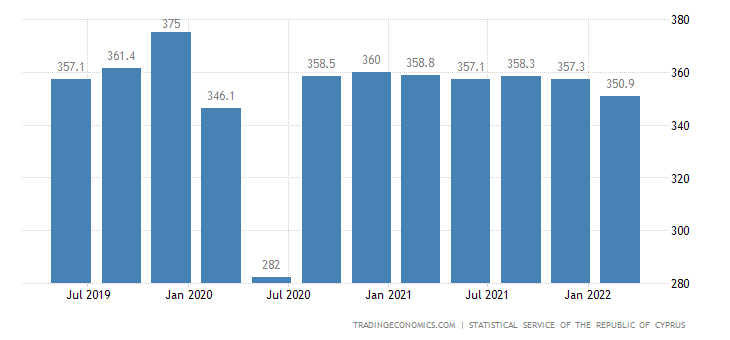 Cyprus GDP From Construction
