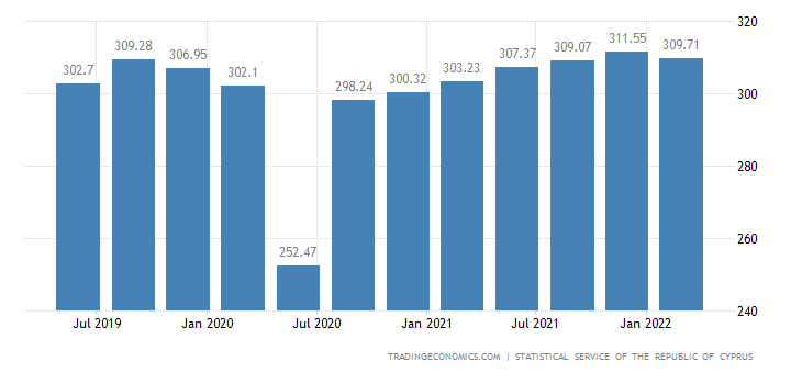 Cyprus GDP From Manufacturing