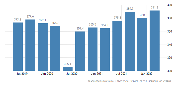 Cyprus GDP From Mining and Quarrying Water Supply Sewerage