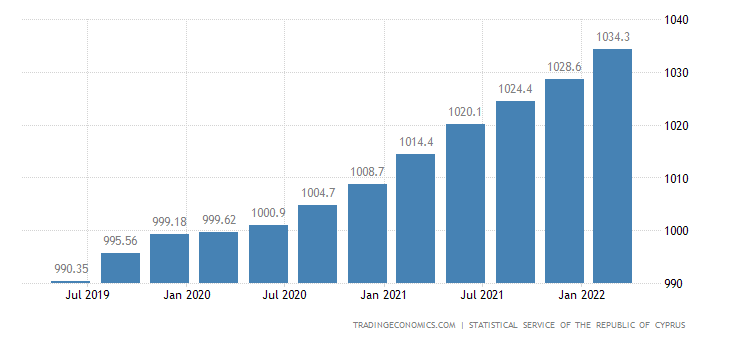 Cyprus GDP From Public Administration