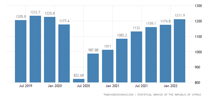 Cyprus GDP From Wholesale and Retail Trade, Accommodation and Food Service