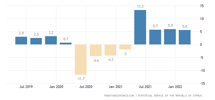 Cyprus GDP Annual Growth Rate