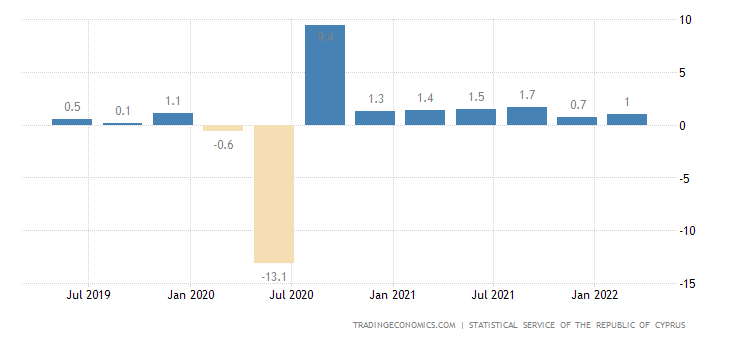 Cyprus GDP Growth Rate