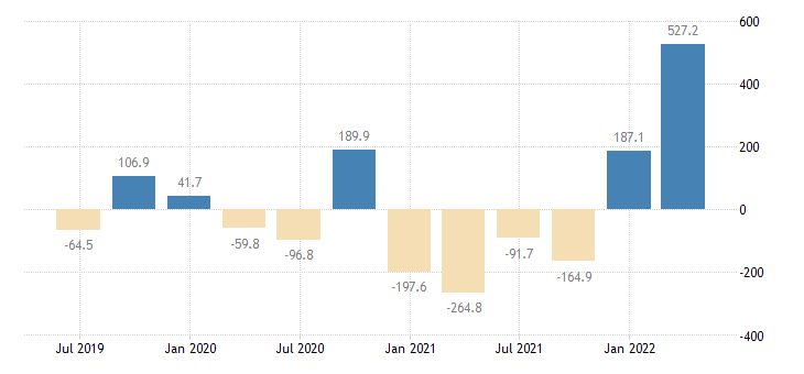 cyprus gdp main components changes in inventories acquisitions less disposals of valuables eurostat data