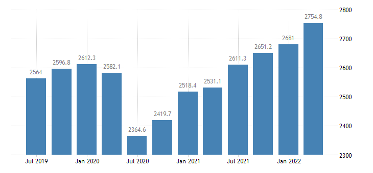 cyprus gdp main components compensation of employees eurostat data