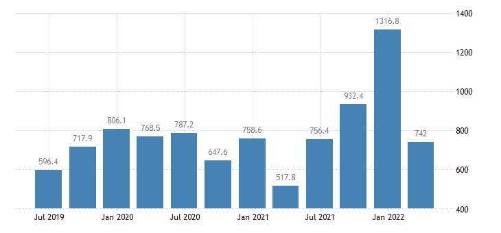 cyprus gdp main components exports of goods eurostat data