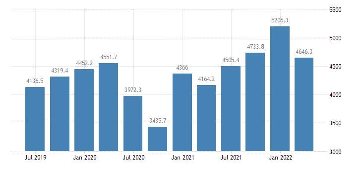 cyprus gdp main components exports of goods services eurostat data