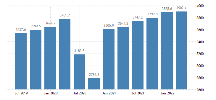 cyprus gdp main components exports of services eurostat data