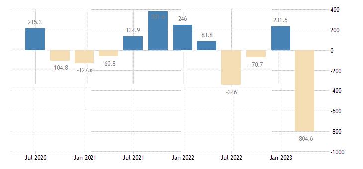 cyprus gdp main components external balance of goods services eurostat data