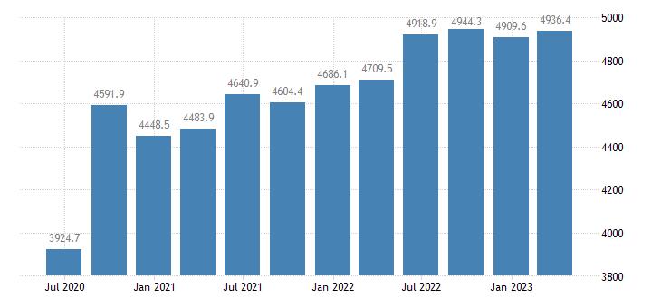 cyprus gdp main components final consumption expenditure eurostat data