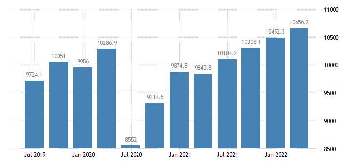 cyprus gdp main components final consumption expenditure gross capital formation exports of goods services eurostat data