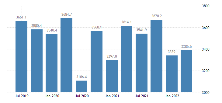 cyprus gdp main components household npish final consumption expenditure eurostat data