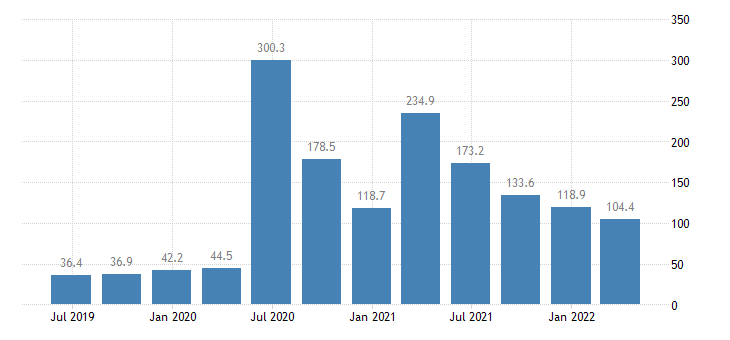 cyprus gdp main components subsidies eurostat data