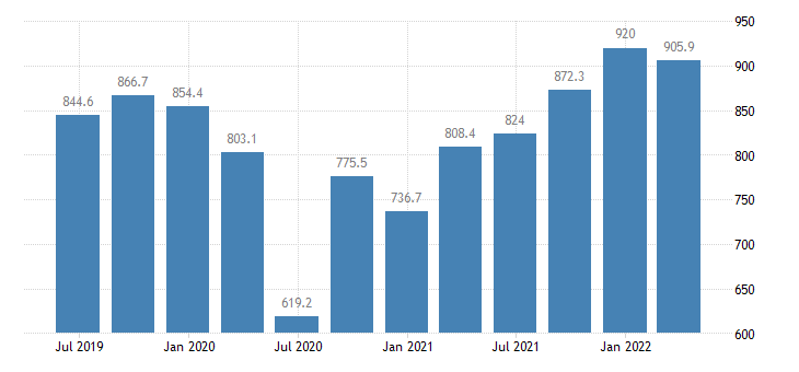 cyprus gdp main components taxes on production imports eurostat data