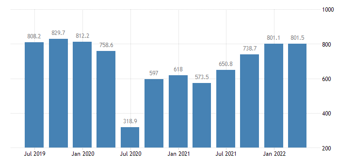 cyprus gdp main components taxes on production imports less subsidies eurostat data