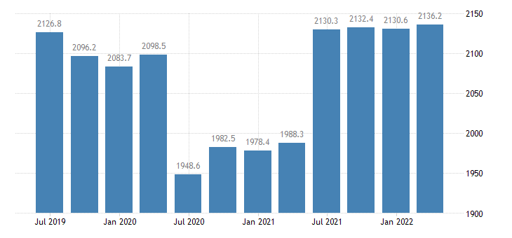 cyprus gdp main components wages salaries eurostat data