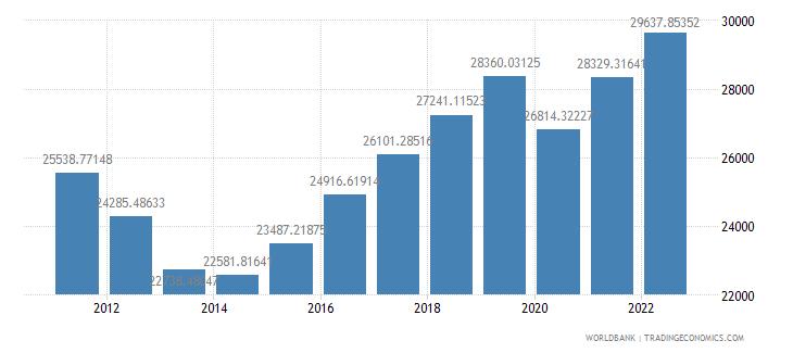 cyprus gdp per capita constant 2000 us dollar wb data