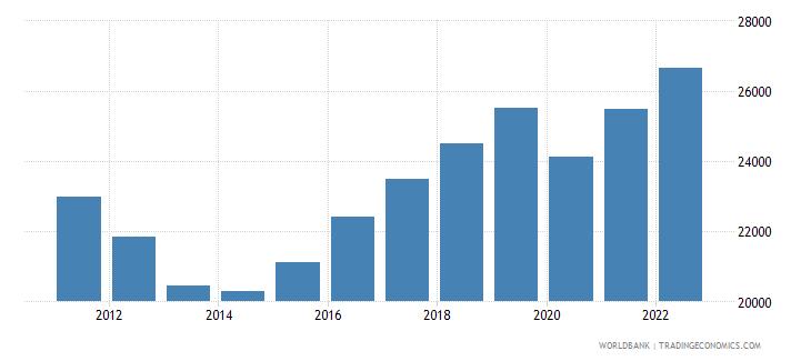 cyprus gdp per capita constant lcu wb data