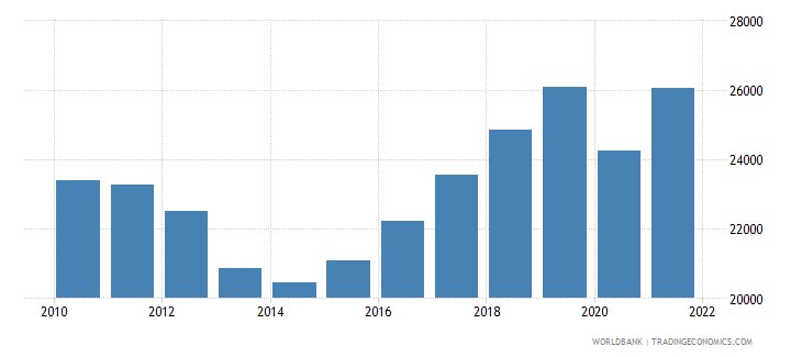 cyprus gdp per capita current lcu wb data