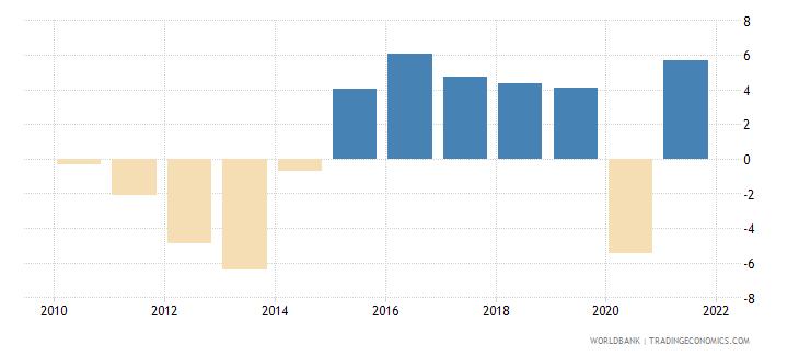 cyprus gdp per capita growth annual percent wb data