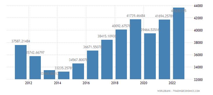 cyprus gdp per capita ppp constant 2005 international dollar wb data