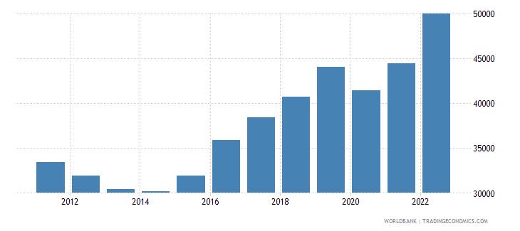 cyprus gdp per capita ppp us dollar wb data