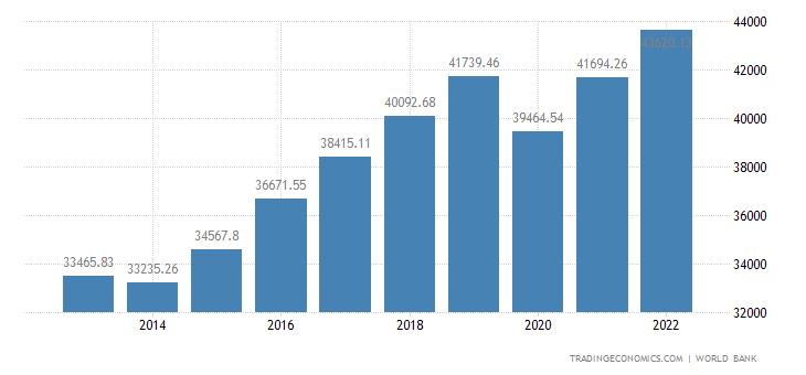 Cyprus GDP per capita PPP