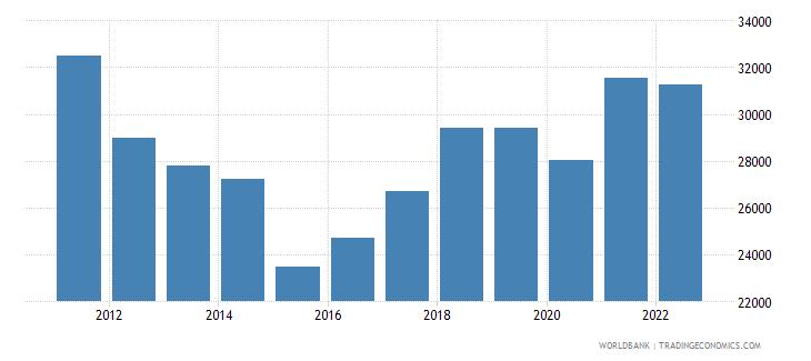 cyprus gdp per capita us dollar wb data