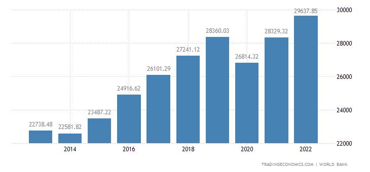 Cyprus GDP per capita