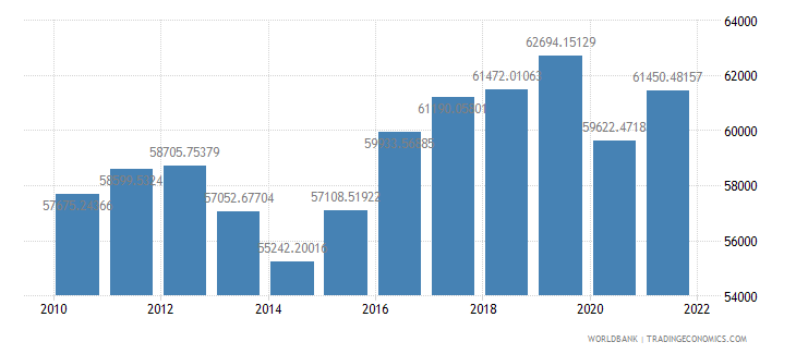 cyprus gdp per person employed constant 1990 ppp dollar wb data