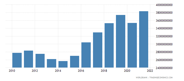 cyprus gdp ppp us dollar wb data