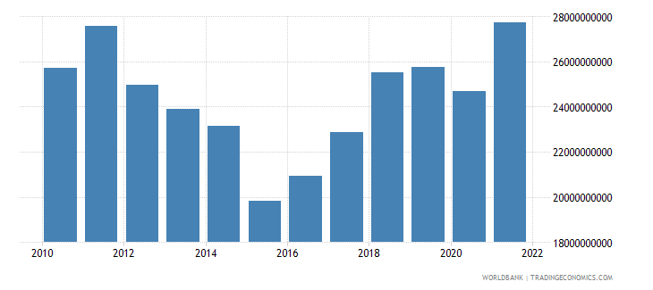 cyprus gdp us dollar wb data