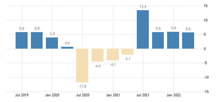 cyprus gdp volumes eurostat data