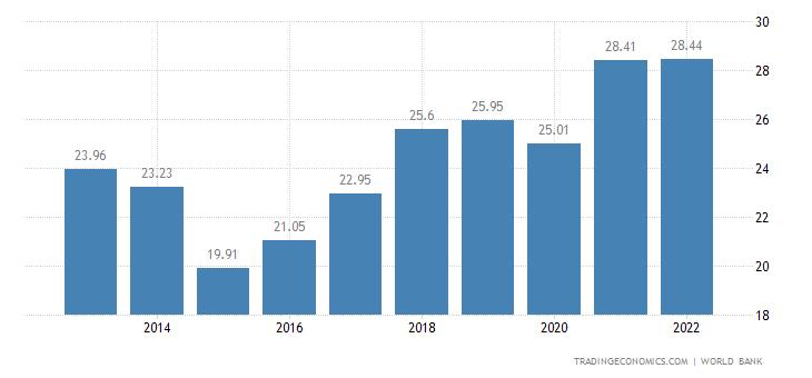 Cyprus GDP